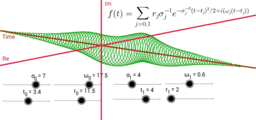 Transform Fourier 2