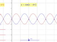 三角関数(正弦、余弦)