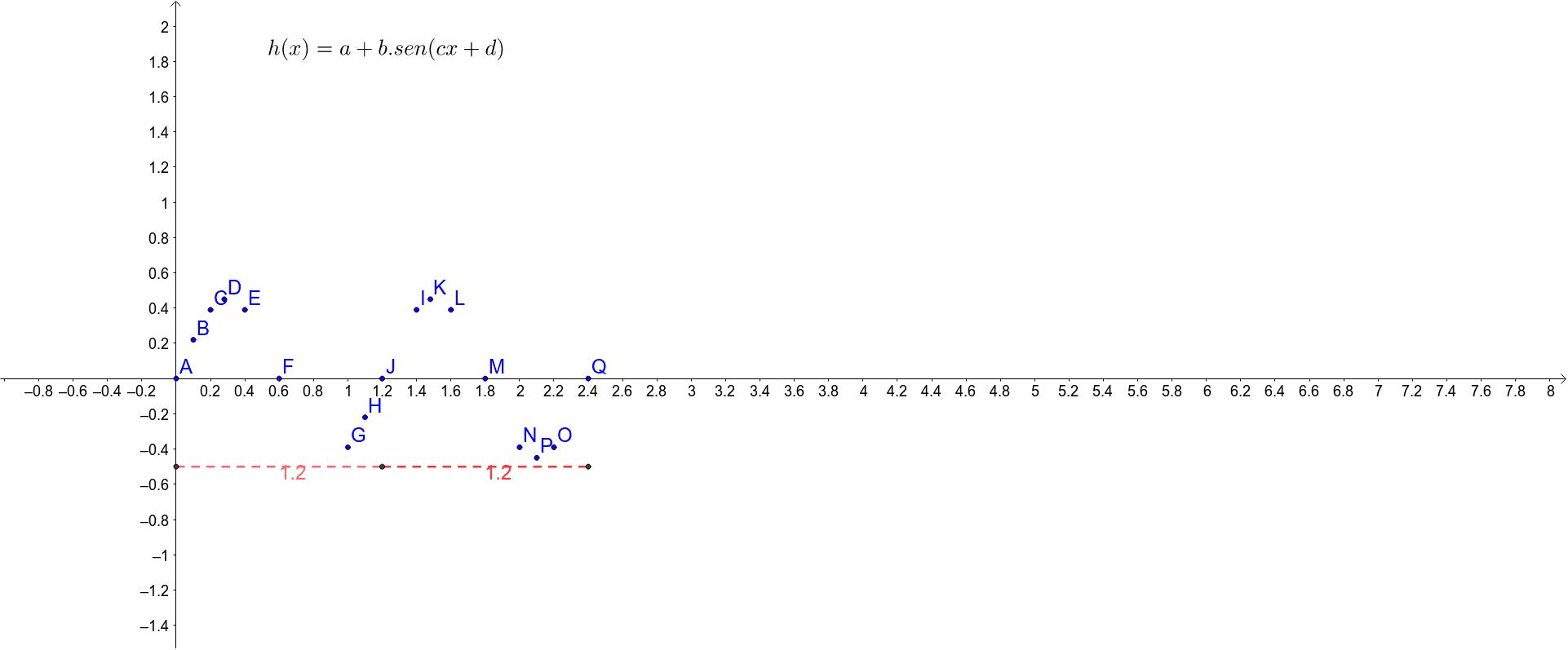 Proposta, obter a função que representa os dados a partir da manipulação de parâmetros e comparar com a função obtida por outro método, como ajuste de curva, por exemplo.