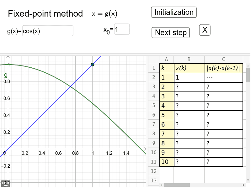Fixed-point method