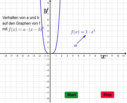 Funktionsverhalten einer Potenzfunktion 3 Drücke die Eingabetaste um die Aktivität zu starten