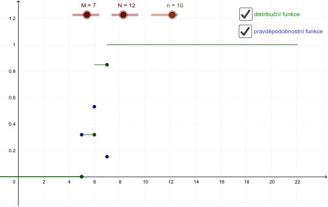 N ... celkový počet prvků M ... počet prvků v N s požadovanou vlastností n ... počet vybraných prvků z N Zahajte aktivitu stisknutím klávesy Enter