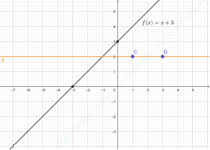 Instructions: Move points C and D so that the orange line (g) is the inverse of f(x). [The line y=x is shown in light blue to help you check your answer.] Press Enter to start activity