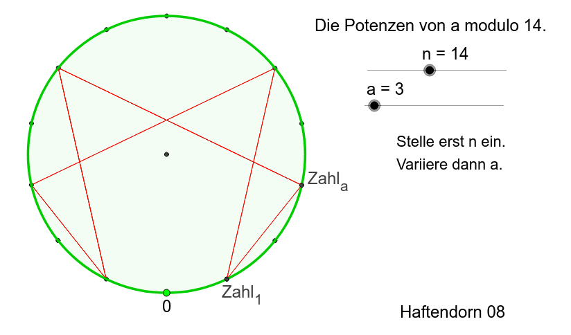 """Stelle n ein und betrachte dann die Potenzen einer Zahl a, Die Anzahl der Strecken heißt """"Ordnung von a modulo n"""""""