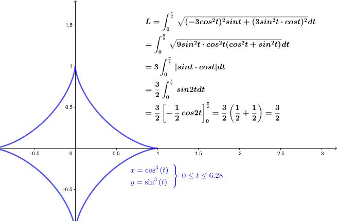 アステロイドの曲線の長さを求めてみよう。