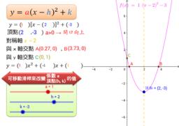 利用Geogebra說明y=a(x-h)2+k的圖形性質