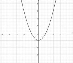 Συμμετρίες συναρτήσεων