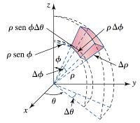 Cambio de variable: coordenadas esféricas