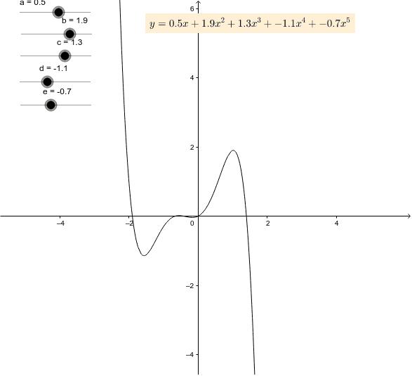 a_0+a_1x+a_2x^2+a_3x^3・・・という関数をべき乗関数という。どんなグラフになるのだろうか? ワークシートを始めるにはEnter キーを押してください。
