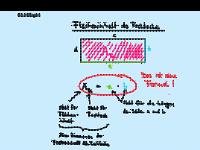 Grundlagen Rechteck und Formel
