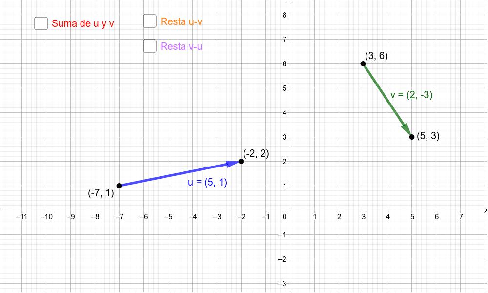 Suma y resta de vectores Presiona Intro para comezar a actividade