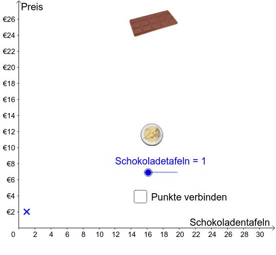 Der Graph einer proportionalen Zuordnung Drücke die Eingabetaste um die Aktivität zu starten
