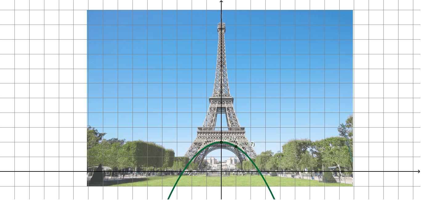 Halla la parábola que forma el arco de la torre Eiffel Presiona Intro para comenzar la actividad