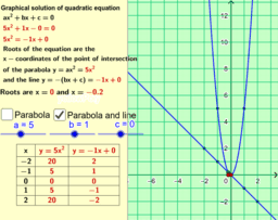 Graphical Solution of a Quadratic Equation