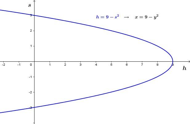 Per capire la forma della curva della relazione inversa, eleviamo al quadrato, ed ovviamente ritroviamo l'equazione iniziale. Poiché però nel frattempo abbiamo invertito [i]input[/i] ed [i]output[/i], cioè [math]\large{x}[/math] ed [math]\large{y}[/math], quando la rappresentiamo sul piano otteniamo una parabola con asse parallelo all'asse delle [math]\large{x}[/math].