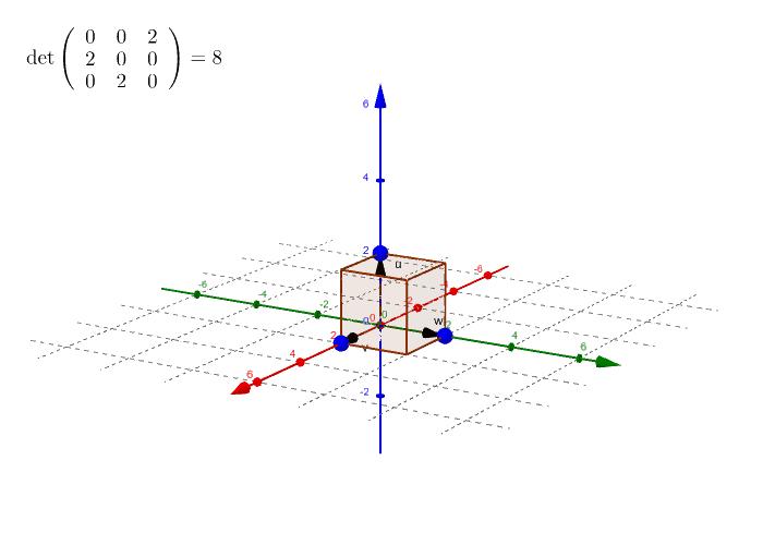 Determinant matice 3x3 - objem rovnoběžnostěnu (až na znaménko)