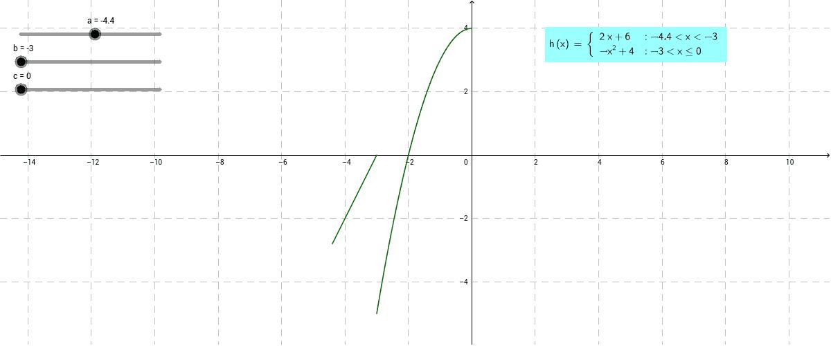 Odcztywanie własności funkcji z wykresu. Zadanie3.