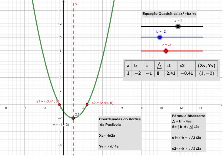 Estudo da Função Quadratica Press Enter to start activity