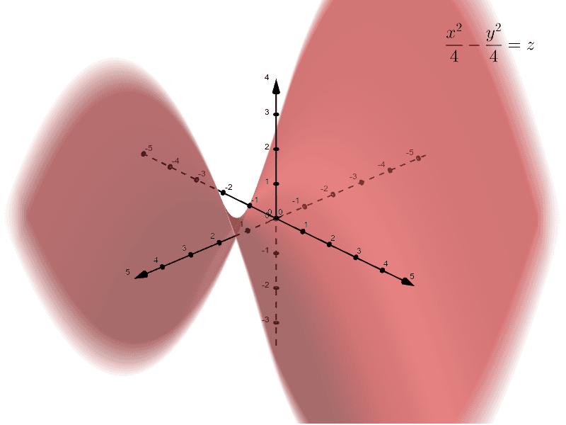 Hyperbolic Paraboloid Press Enter to start activity