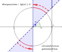intervallo soluzioni tg x >1