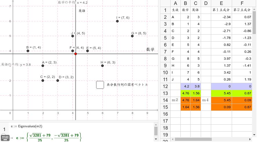 数学と英語10点満点の成績を分析する。赤線は共分散行列の固有ベクトルの分散の最大の方向で、青線は分散の最小の方向。赤線は総合力を表わし、青線は系別の能力を表わす。例えばGとIを比べてみよう。 ワークシートを始めるにはEnter キーを押してください。