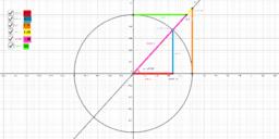 Razones trigonométricas de un ángulo en la circunferencia goniométrica.