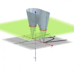 Nullstellen 5d - Betrag und kotierte Projektion