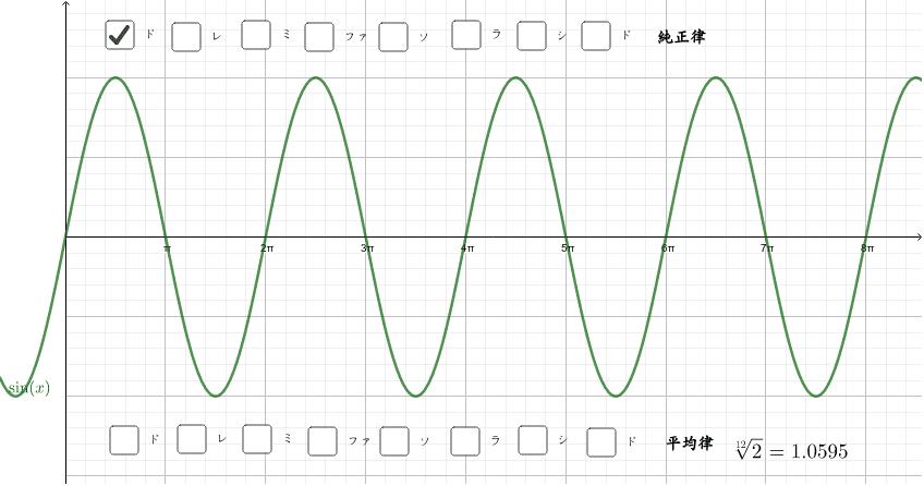まず、和音を比べてみよう。例えば、ドミソは一致している所までの山の数が4,5,6になっている。 ワークシートを始めるにはEnter キーを押してください。