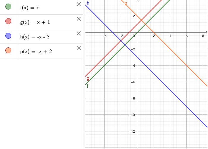 Lineare Funktionen bestimmen Drücke die Eingabetaste um die Aktivität zu starten