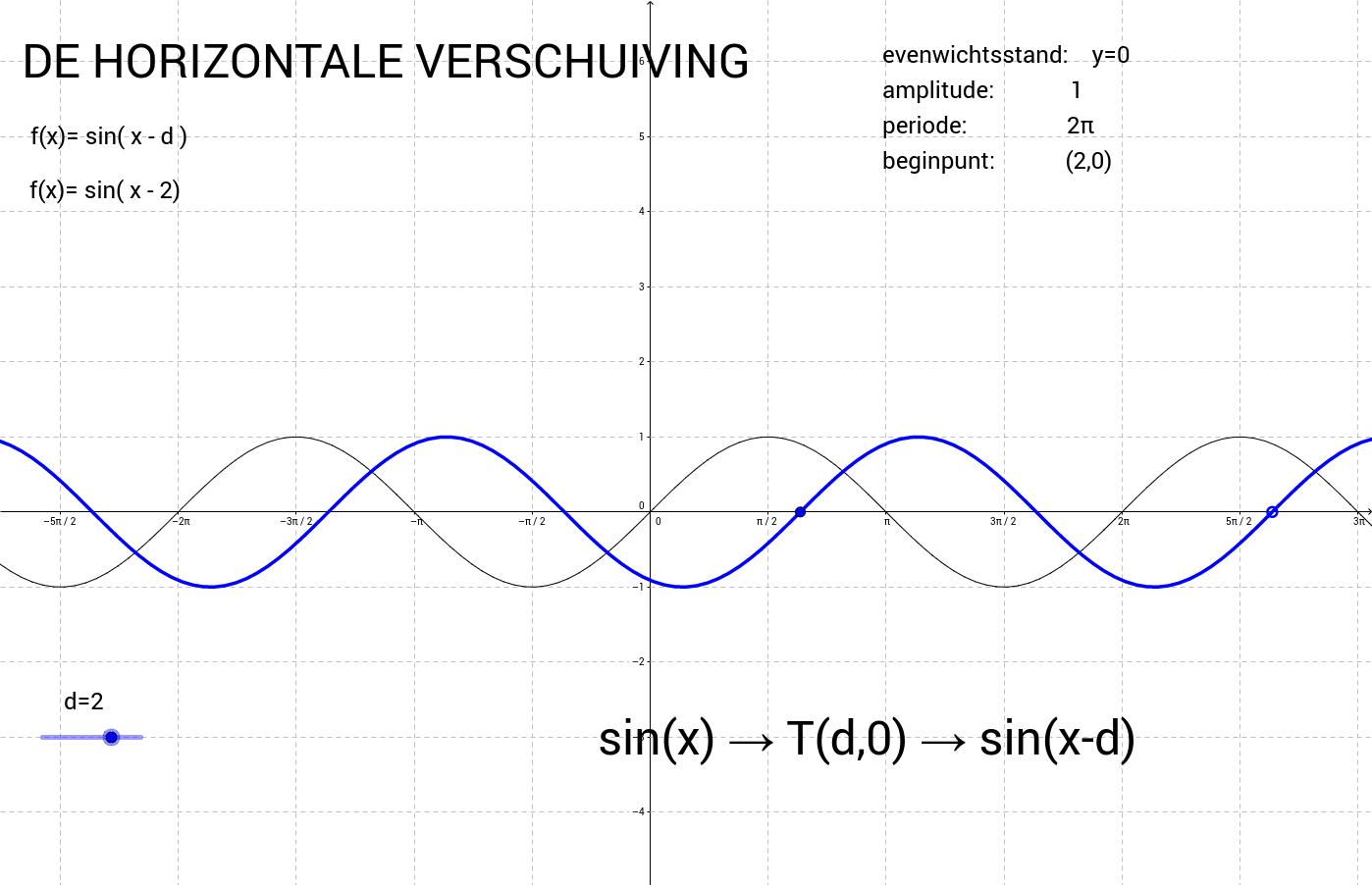 4. Transformaties op de sinusfunctie - deel I d