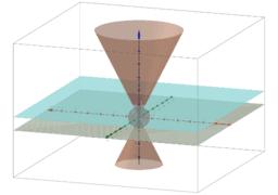 Projective Plane Model: Conics