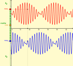 coupled oscillators - normal modes