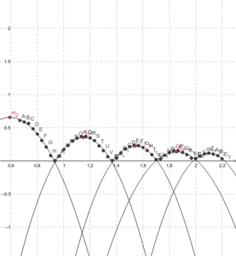 Modélisation mathématique d'une balle qui rebondit