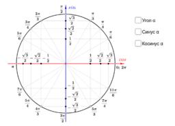 Определение синуса, косинуса, тангенса угла