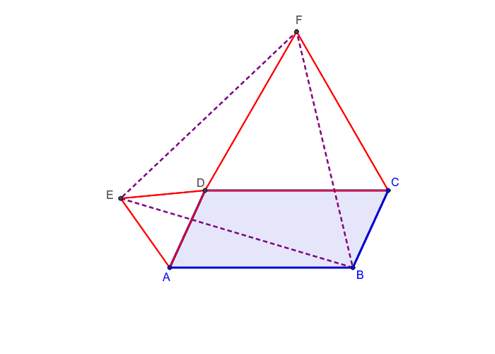 Na figura abaixo, ABCD é um paralelogramo e os triângulos vermelhos são equiláteros. Movimente os pontos A, B e C. O que você pode afirmar sobre o triângulo BEF? Procure convencer-se de que seu palpite é, de fato, verdade.