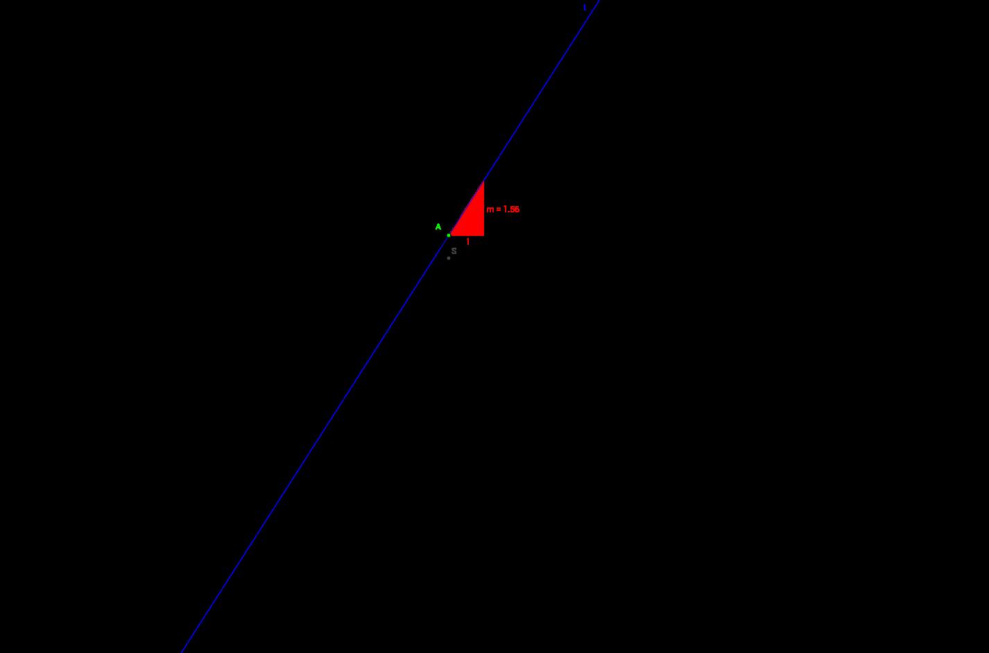 3.4 Slope