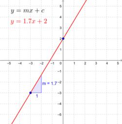 y = mx + c (drag)