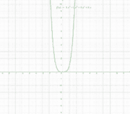 4. grads polynomium