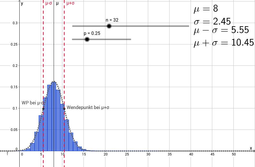 Binomialverteilung und Standardabweichung