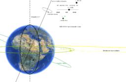 Astronomie terrestre, mouvement du soleil, saisons