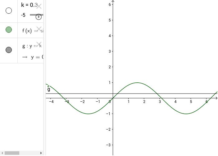 risoluzione grafica dell'equazione sin(x) = k