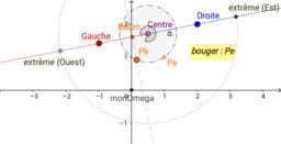 relativité Gauche_Droite