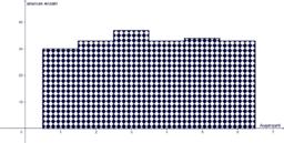 Würfelsimulation n = 200