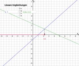 Grafische Veranschaulichung von linearen Ungleichungen
