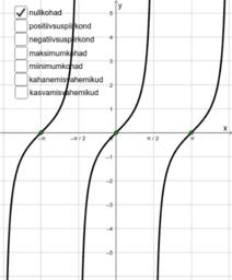 Tangensfunktsiooni uurimine