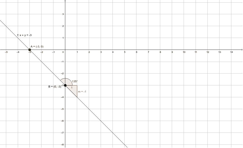 Hallar la ecuación de la recta que pasa por el punto A (-5, 2) y tiene un angulo de inclinación de ∝= 3π/4. Encontrar ecuación general.