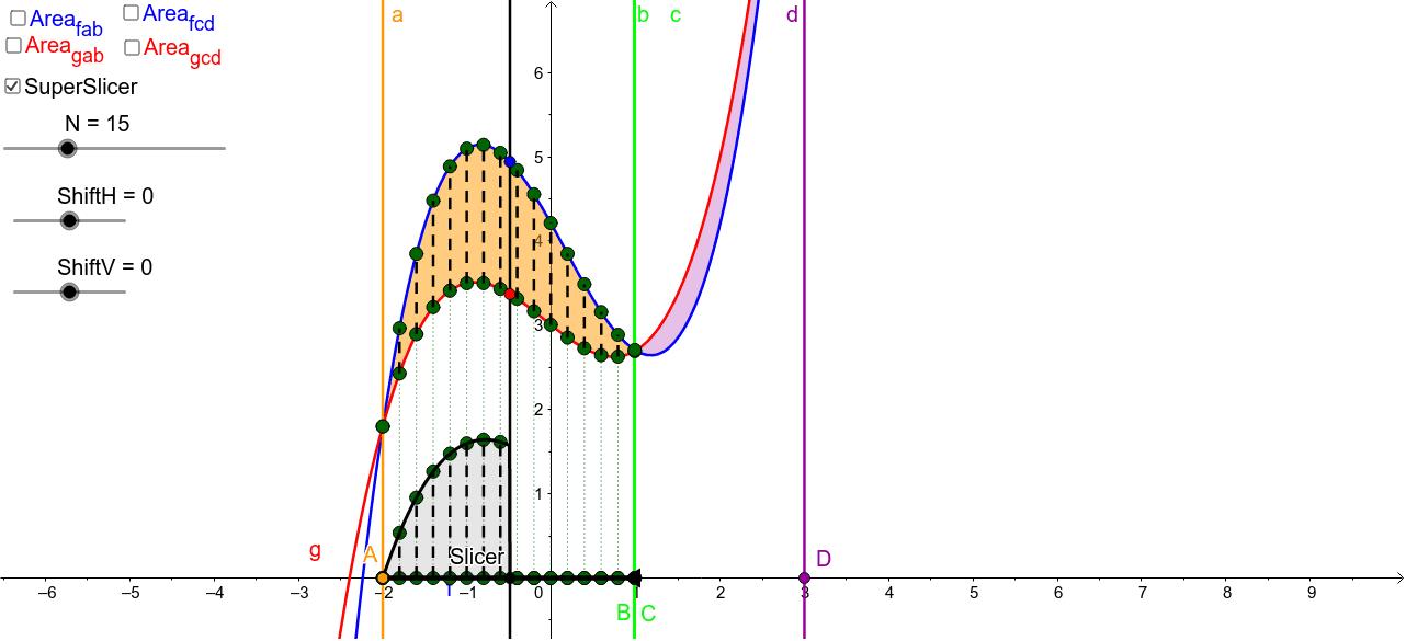 יישומון המדגים חישוב שטח כחישוב אינטגרל ההפרש בין שתי שתי פונקציות Press Enter to start activity