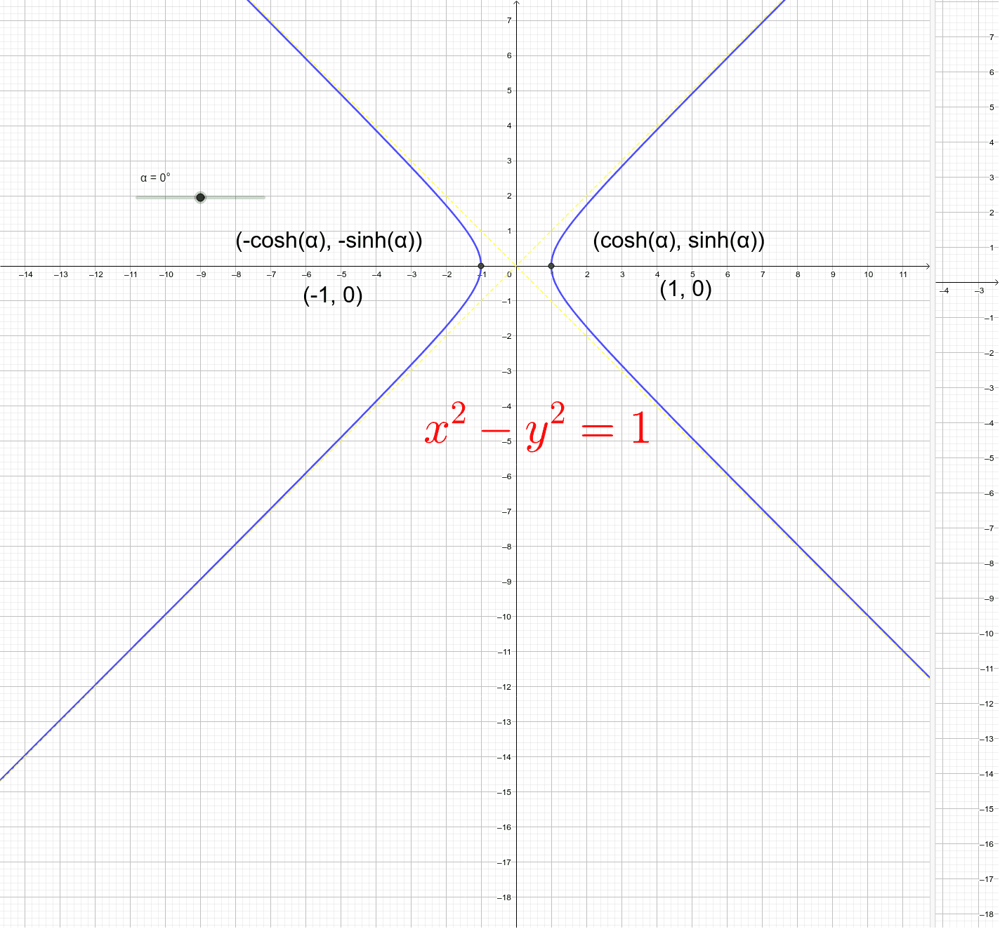 Unit Hyperbola