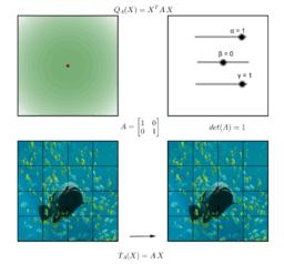 Formas Quadráticas e Transformações Lineares