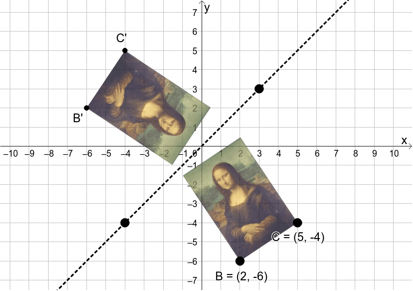 Is it possible to move objects around so that Lisa's image lies perfectly on top of the her original (premiage)? Try it! Press Enter to start activity